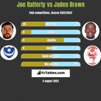 Joe Rafferty vs Jaden Brown h2h player stats