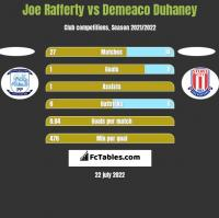 Joe Rafferty vs Demeaco Duhaney h2h player stats