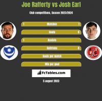 Joe Rafferty vs Josh Earl h2h player stats