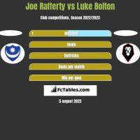 Joe Rafferty vs Luke Bolton h2h player stats