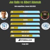 Joe Ralls vs Albert Adomah h2h player stats