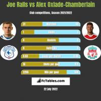 Joe Ralls vs Alex Oxlade-Chamberlain h2h player stats