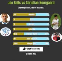 Joe Ralls vs Christian Noergaard h2h player stats