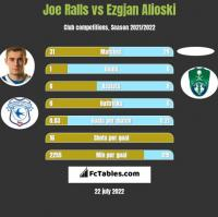 Joe Ralls vs Ezgjan Alioski h2h player stats