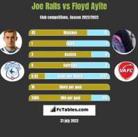 Joe Ralls vs Floyd Ayite h2h player stats