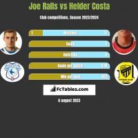 Joe Ralls vs Helder Costa h2h player stats