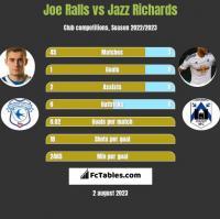 Joe Ralls vs Jazz Richards h2h player stats