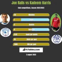 Joe Ralls vs Kadeem Harris h2h player stats