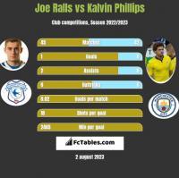 Joe Ralls vs Kalvin Phillips h2h player stats