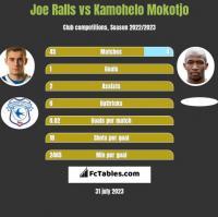 Joe Ralls vs Kamohelo Mokotjo h2h player stats