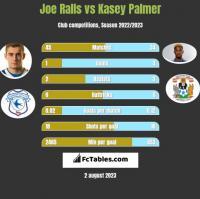 Joe Ralls vs Kasey Palmer h2h player stats