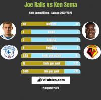 Joe Ralls vs Ken Sema h2h player stats