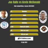 Joe Ralls vs Kevin McDonald h2h player stats