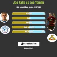 Joe Ralls vs Lee Tomlin h2h player stats