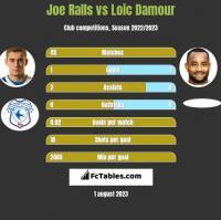 Joe Ralls vs Loic Damour h2h player stats