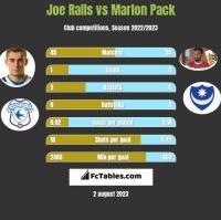 Joe Ralls vs Marlon Pack h2h player stats