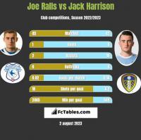 Joe Ralls vs Jack Harrison h2h player stats
