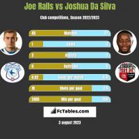 Joe Ralls vs Joshua Da Silva h2h player stats