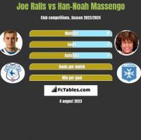 Joe Ralls vs Han-Noah Massengo h2h player stats