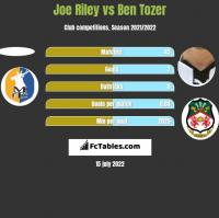 Joe Riley vs Ben Tozer h2h player stats
