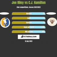 Joe Riley vs C.J. Hamilton h2h player stats