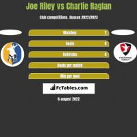 Joe Riley vs Charlie Raglan h2h player stats