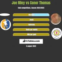 Joe Riley vs Conor Thomas h2h player stats