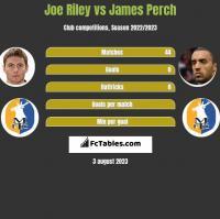 Joe Riley vs James Perch h2h player stats