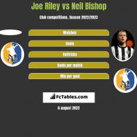 Joe Riley vs Neil Bishop h2h player stats