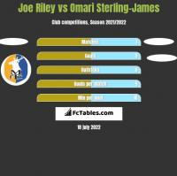 Joe Riley vs Omari Sterling-James h2h player stats
