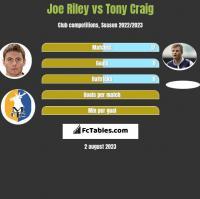Joe Riley vs Tony Craig h2h player stats