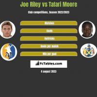 Joe Riley vs Tafari Moore h2h player stats