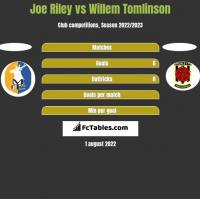 Joe Riley vs Willem Tomlinson h2h player stats