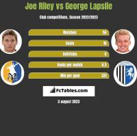 Joe Riley vs George Lapslie h2h player stats
