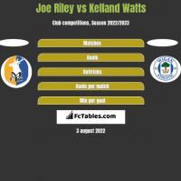 Joe Riley vs Kelland Watts h2h player stats