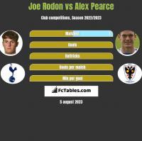 Joe Rodon vs Alex Pearce h2h player stats