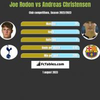 Joe Rodon vs Andreas Christensen h2h player stats