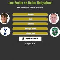 Joe Rodon vs Anton Nedyalkov h2h player stats