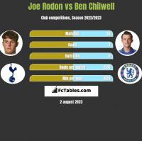 Joe Rodon vs Ben Chilwell h2h player stats