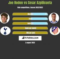 Joe Rodon vs Cesar Azpilicueta h2h player stats