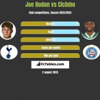 Joe Rodon vs Cicinho h2h player stats