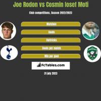 Joe Rodon vs Cosmin Iosef Moti h2h player stats