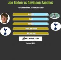 Joe Rodon vs Davinson Sanchez h2h player stats