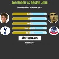 Joe Rodon vs Declan John h2h player stats