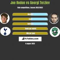 Joe Rodon vs Georgi Terziev h2h player stats