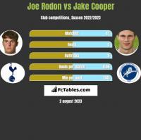 Joe Rodon vs Jake Cooper h2h player stats