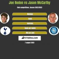 Joe Rodon vs Jason McCarthy h2h player stats