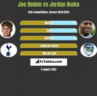 Joe Rodon vs Jordan Ikoko h2h player stats
