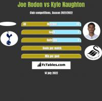 Joe Rodon vs Kyle Naughton h2h player stats