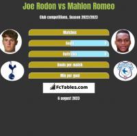 Joe Rodon vs Mahlon Romeo h2h player stats